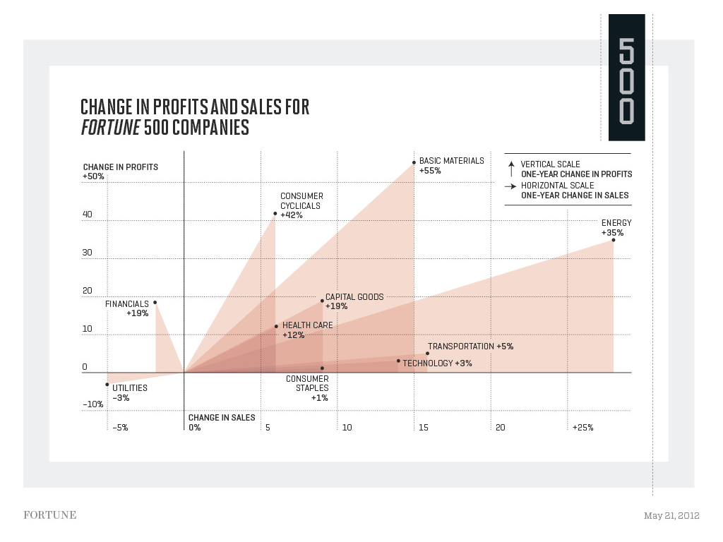 Change in Profit and Sales for Fortune 500 Companies