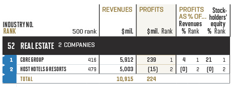Fortune 500 - Industry: Real Estate